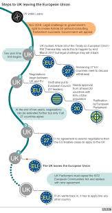 brexit essay sample steps to uk leaving european union