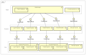 Android Design Patterns Classy Architecture Architecturing My Android App With MVP Design Pattern