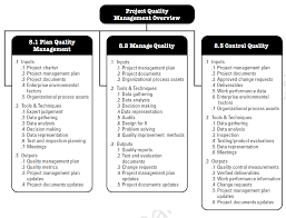 Quality Of Work Example Project Quality Management Plan Template Pmi Templates Pmbok
