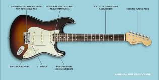 strat hss noise less wiring diagram ibanez 5 way switch diagram diagram fender telecaster stratocaster guide which strat to buy model comparison fender on ibanez 5 strat hss noise less wiring