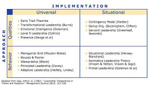 leadership theory yourleadershipstyle com aryls seminars leadership coaching