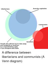 Socialism And Communism Venn Diagram Libertarians Anarcho Capitalists Communists Socialists People Who