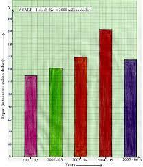 Bar Graph Or Column Graph Make A Bar Graph Or Column Graph