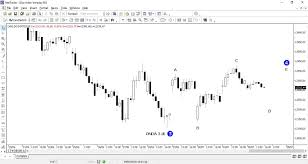 Inchcapital Platform Dax Index Elliott Wave Forecast