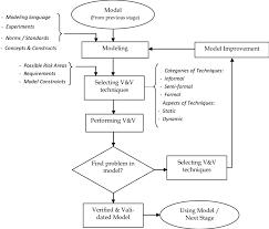 Basic Flowchart Basic Flowchart Of V V In Modeling 12 14 Download Scientific Diagram