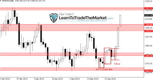 Weekly Trade Ideas Chart Analysis By Nial Fuller Forex