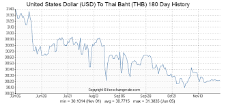 Thai Baht To Usd Chart United States Dollar Usd To Thai Baht Thb Exchange Rates
