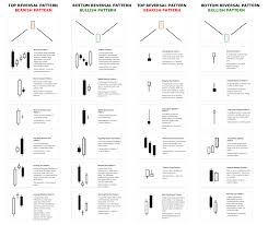 Candlestick Patterns Beauteous Candlestickpatternspdf Trading EveryDay Blog