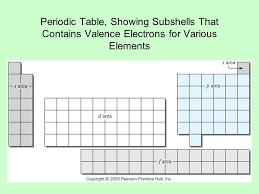 Chapter 6. Electronic Structure and Chemical Periodicity The ...