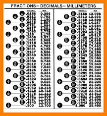 Conversion Chart Fraction To Decimal Fraction To Decimal