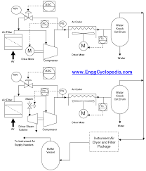 Compressed Air Flow Chart Typical Pfd For Instrument Air Supply System Enggcyclopedia