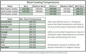 Pork Loin Temperature Chart 36 Rational Chicken Internal Temperature Chart