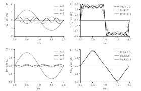 fourier synthesis of the square wave and triangular functions the individual harmonic contributions