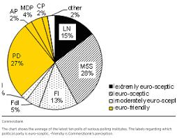 Euro Skeptic Parties Represent The Wide Majority Of Italian