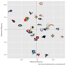 Nfl Ratings Chart Updated Team Dvoa Offense Defense Ratings Chart Nfl