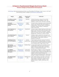 Age And Stage Development Chart Eriksons Psychosocial Stages Summary Chart