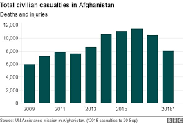 Afghanistans Ghani Says 45 000 Security Personnel Killed