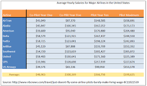 So How Much Do Pilots Make Pilot Salary