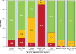 Heart Attack Chart Heart Disease And Stroke Statistics 2014 Update Circulation