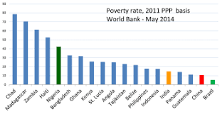 poverty in  in 2014 new world bank benchmarks based on 2011 purchasing power parity basis suggest much lower poverty rates in and much higher in other nations