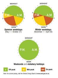 Ontario Hydro Peak Hours Chart New Ontario Hydro Time Of Use Rates You Can Still Save