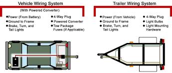 4 pin trailer wiring diagram gocn me 4 pin trailer plug wiring diagram 4 pin trailer wiring diagram
