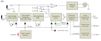 bass guitar amp 1 figure 1 block diagram of bass amp
