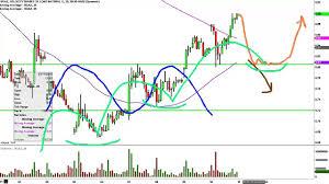 Ugaz Stock Chart 3x Long Natural Gas Etn Velocityshares Ugaz Stock Chart Technical Analysis For 03 10 16