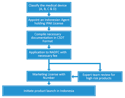Medical Device Registration Classification Indonesia