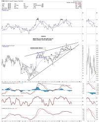 Us Treasury Bonds Tnx Curveball Update The Market Oracle