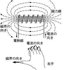 Image result for 中学理科 磁界