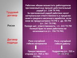 Презентация на тему Правовое регулирование Трудовой договор  10 Трудовой договор Договор подряда Риски Работник обязан возместить