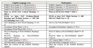Assessment Graduation Requirements