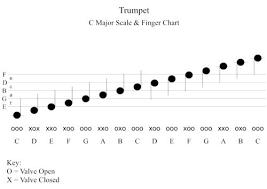 14 Trumpet Fingering Chart Trumpet Scales Chart Www