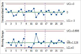 Z Mr Chart