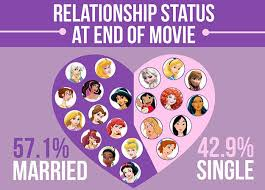 Disney Princess Age Chart We Did An In Depth Analysis Of 21 Disney Female Leads