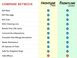 Difference Between Frontline Plus And Frontline Combo