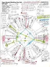 Tiger Woods Astrology Chart Wedding Day Astrology Of Tiger Woods Judes Threshold