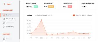 Dropshipping Charts What Is Dropshipping Make Money Online Template How