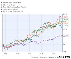 Rai Stock Price Chart E Cigarette Stocks Vs Big Tobacco