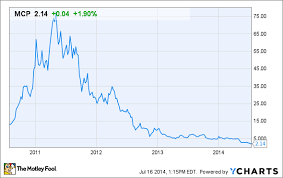 Molycorp Stock Chart Mexico Makes Molycorp Inc S Position Even Riskier The