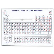 65 Conclusive Chemistry Chart And Tables