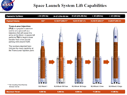 Spacex Chart Nasa Chief Explains Why Agency Wont Buy A Bunch Of Falcon