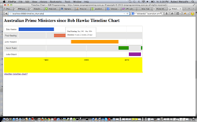 Timeline Google Chart Php Javascript Html Google Chart Timeline Chart Tutorial