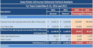 excel income statement download profit loss statement income statement vertical analysis
