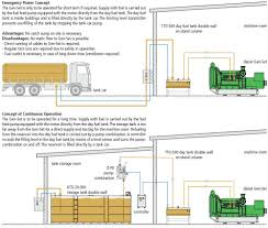 Fuel Tank Level Chart Ttd Day Fuel Tank Double Wall