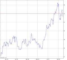 Barrick Gold Stock Chart Abx