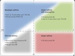 Xolair Dosing Chart Asthma Decision Chart Based On The Current Knowledge Of Proven Or