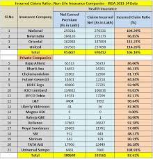 Best Health Insurance Motor Insurance Companies