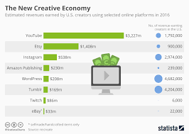 Chart The New Creative Economy Statista